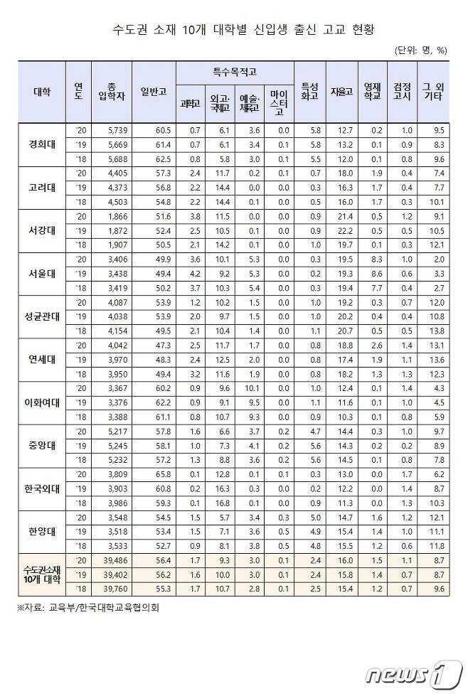 서울 주요 10개大 신입생 외고·국제고 '퇴조'..과학·자율·일반고↑1.jpg