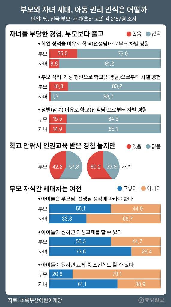 아버지 뭐하시노 부모가 학교서 겪던 차별, 자녀는1.jpg