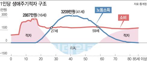 일평생 11억 벌고 16억 쓴다..적자인생 한국인1.jpg
