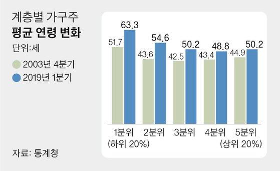 60세+α 정년 연장 논의 본격화..내달 정부안 나온다.jpg