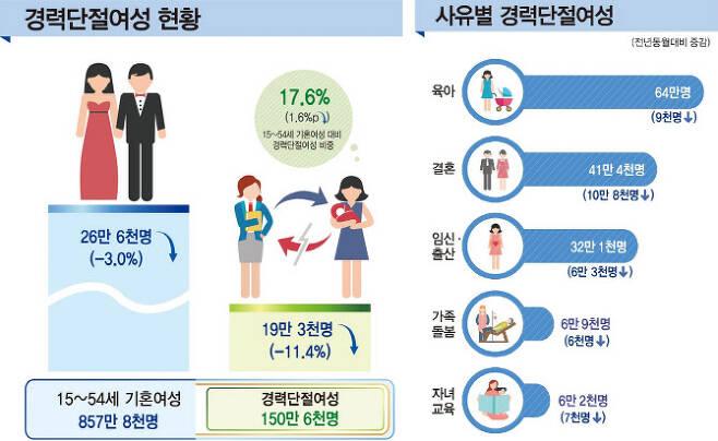 경력단절여성, 6년만에 최저라지만..배경엔 결혼·출산 급감1.jpg