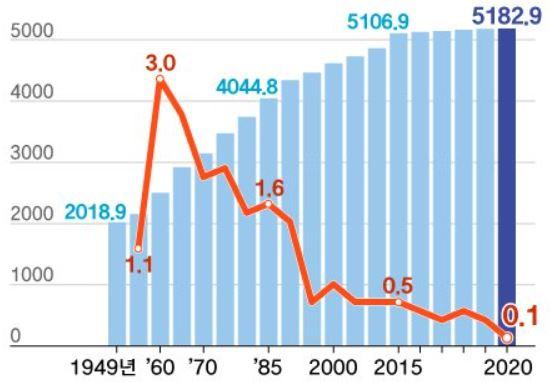 대한민국 정부수립 후 총조사 인구추이.JPG