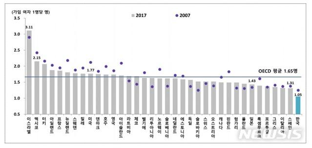 평생 아이 1명도 안낳는 나라..OECD내 유일한 초저출산국2.jpg
