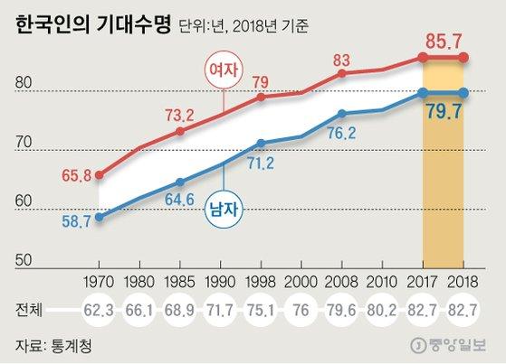 한국인 기대수명 82.7세인데..18.3년 동안 골골 거린다.jpg