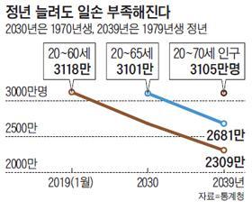 정년 65세 돼도, 10년 뒤엔 일할 사람 줄어든다.jpg