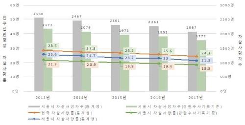 소득 낮을수록 자살률 높아…5년간 서울시 자살사망 분석결과.jpg