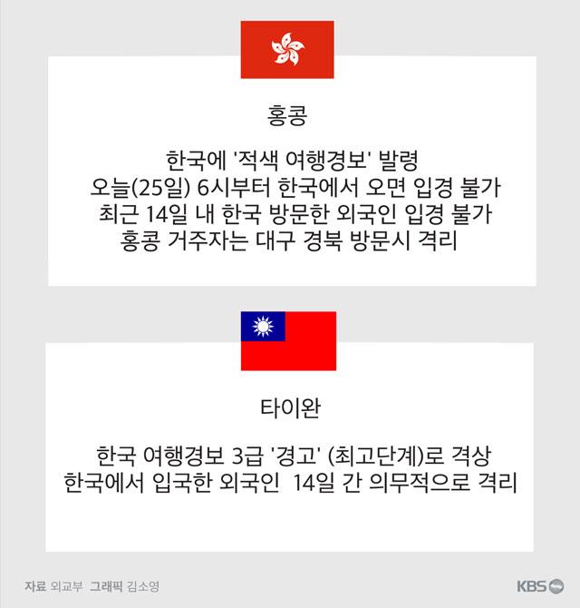 국제사회 한국인 기피 현상 확산…홍콩·타이완·베트남도 입국제한.jpg